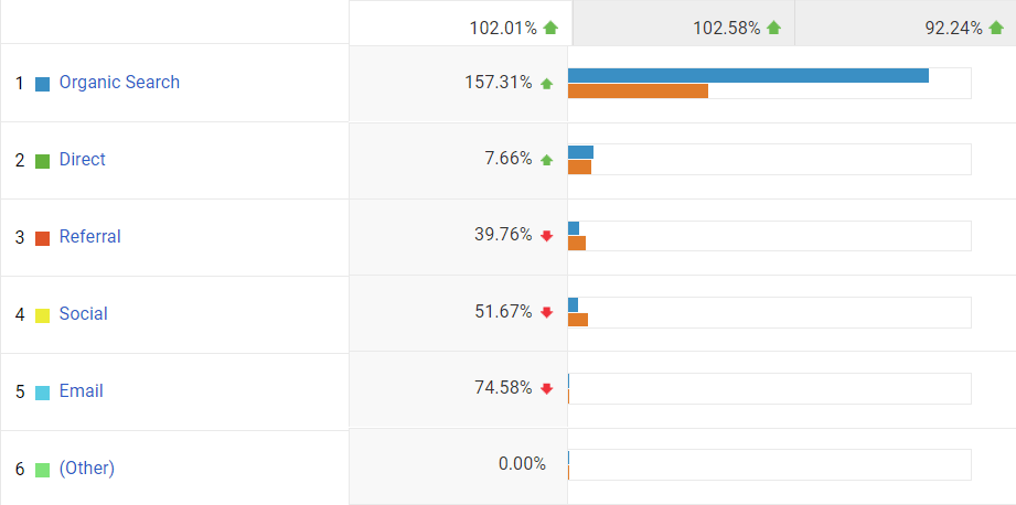 Google Analytics screenshot showing organic search increasing 157.31%