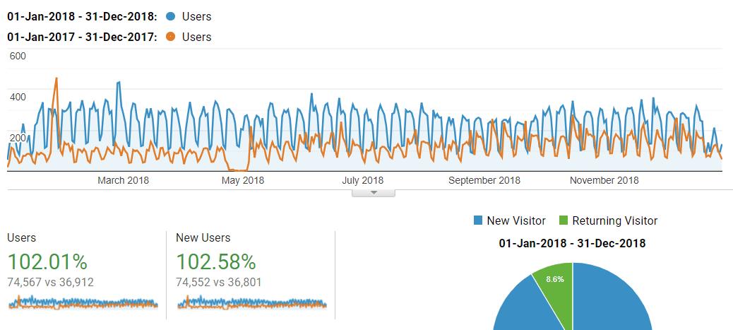 Google Analytics screenshot showing audience size